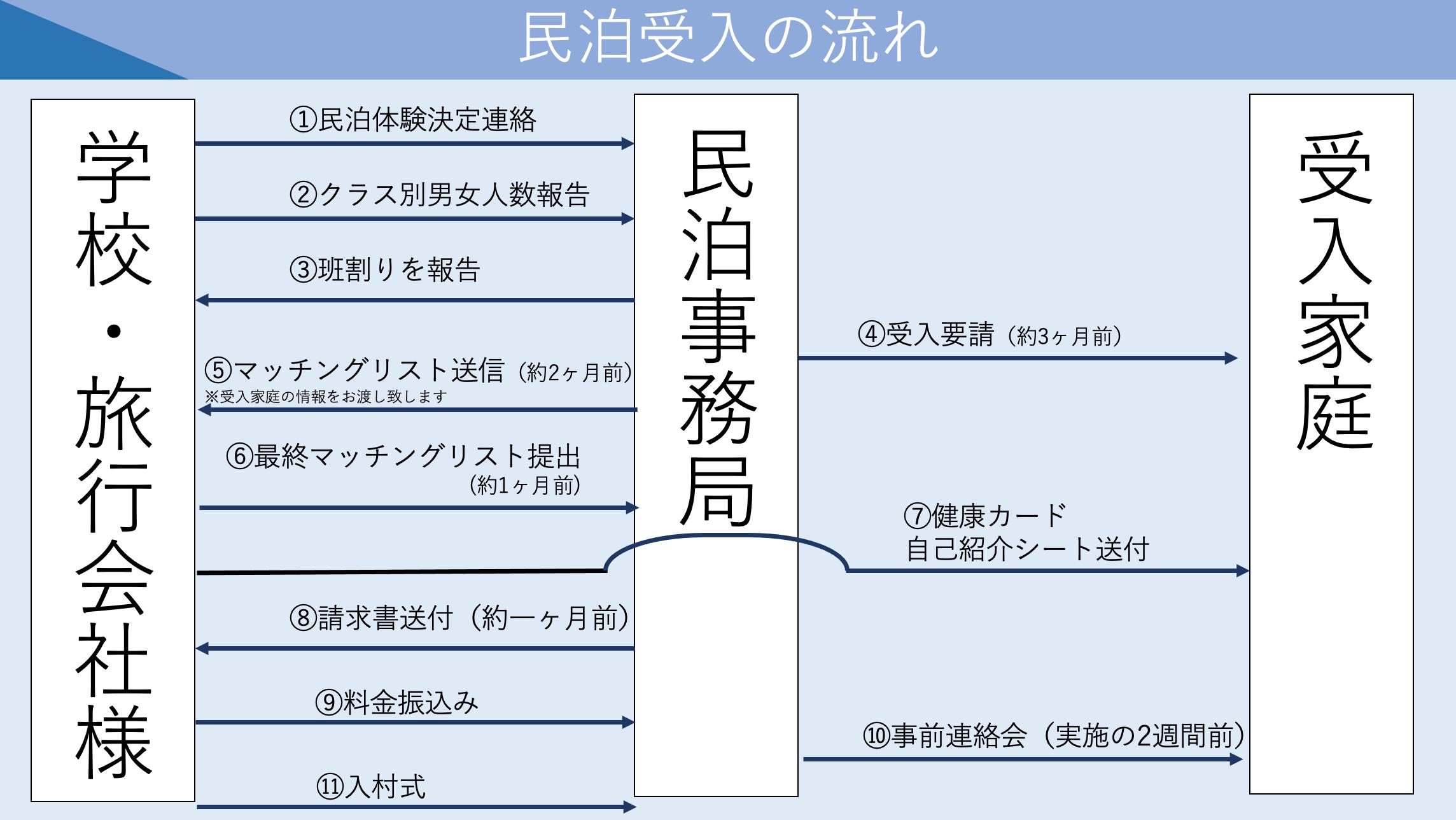 スケジュール詳細